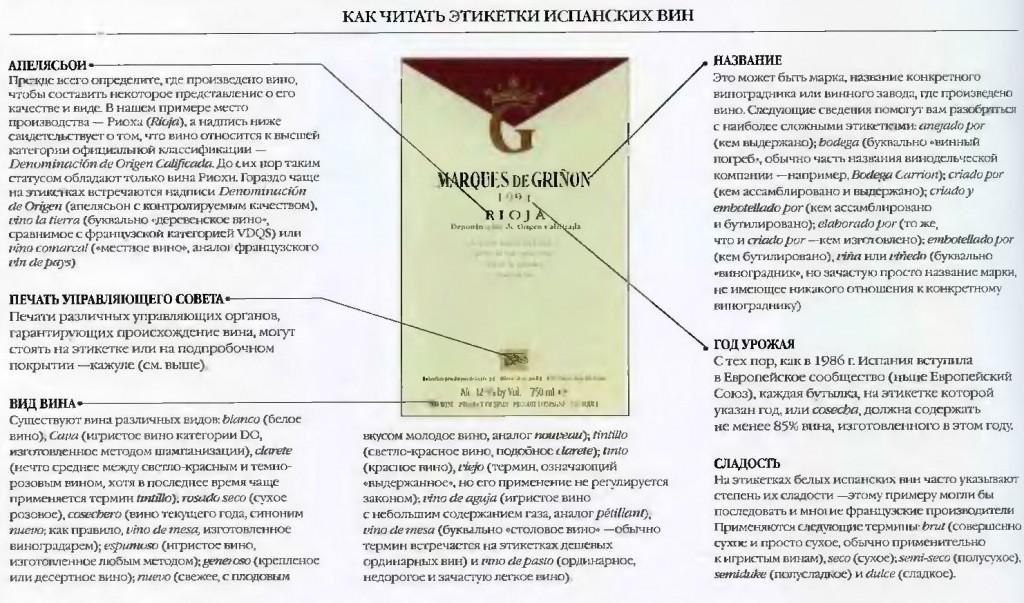 этикетки испанских вин