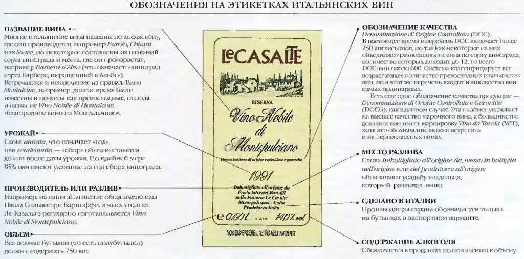 этикетки итальянских вин